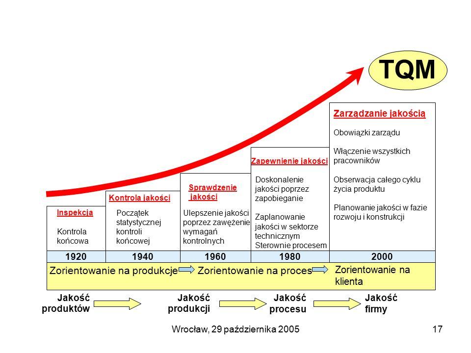 Wrocław, 29 października 200517 19201940196019802000 Inspekcja Kontrola jakości Sprawdzenie jakości Zapewnienie jakości Zarządzanie jakością Kontrola końcowa Początek statystycznej kontroli końcowej Ulepszenie jakości poprzez zawężenie wymagań kontrolnych Doskonalenie jakości poprzez zapobieganie Zaplanowanie jakości w sektorze technicznym Sterownie procesem Obowiązki zarządu Włączenie wszystkich pracowników Obserwacja całego cyklu życia produktu Planowanie jakości w fazie rozwoju i konstrukcji Jakość produktów Jakość produkcji Jakość procesu Jakość firmy TQM Zorientowanie na produkcjeZorientowanie na proces Zorientowanie na klienta