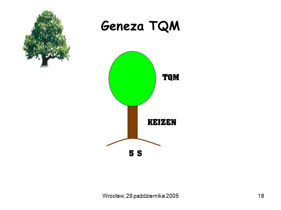 Wrocław, 29 października 200518 Geneza TQM