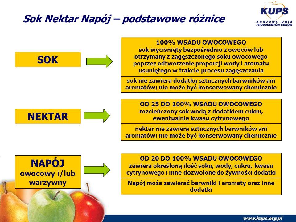 Sok Nektar Napój – podstawowe różnice SOK 100% WSADU OWOCOWEGO sok wyciśnięty bezpośrednio z owoców lub otrzymany z zagęszczonego soku owocowego poprzez odtworzenie proporcji wody i aromatu usuniętego w trakcie procesu zagęszczania sok nie zawiera dodatku sztucznych barwników ani aromatów; nie może być konserwowany chemicznie NEKTAR OD 25 DO 100% WSADU OWOCOWEGO rozcieńczony sok wodą z dodatkiem cukru, ewentualnie kwasu cytrynowego nektar nie zawiera sztucznych barwników ani aromatów; nie może być konserwowany chemicznie NAPÓJ owocowy i/lub warzywny OD 20 DO 100% WSADU OWOCOWEGO zawiera określoną ilość soku, wody, cukru, kwasu cytrynowego i inne dozwolone do żywności dodatki Napój może zawierać barwniki i aromaty oraz inne dodatki