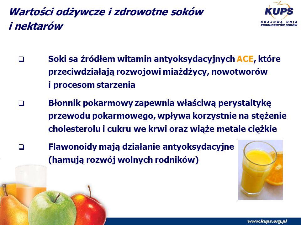 Wartości odżywcze i zdrowotne soków i nektarów  Soki sa źródłem witamin antyoksydacyjnych ACE, które przeciwdziałają rozwojowi miażdżycy, nowotworów i procesom starzenia  Błonnik pokarmowy zapewnia właściwą perystaltykę przewodu pokarmowego, wpływa korzystnie na stężenie cholesterolu i cukru we krwi oraz wiąże metale ciężkie  Flawonoidy mają działanie antyoksydacyjne (hamują rozwój wolnych rodników)
