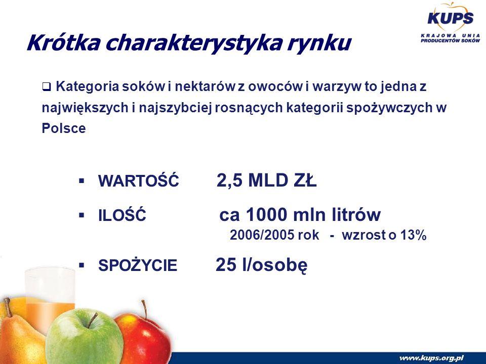Krótka charakterystyka rynku  Kategoria soków i nektarów z owoców i warzyw to jedna z największych i najszybciej rosnących kategorii spożywczych w Polsce  WARTOŚĆ 2,5 MLD ZŁ  ILOŚĆ ca 1000 mln litrów 2006/2005 rok - wzrost o 13%  SPOŻYCIE 25 l/osobę