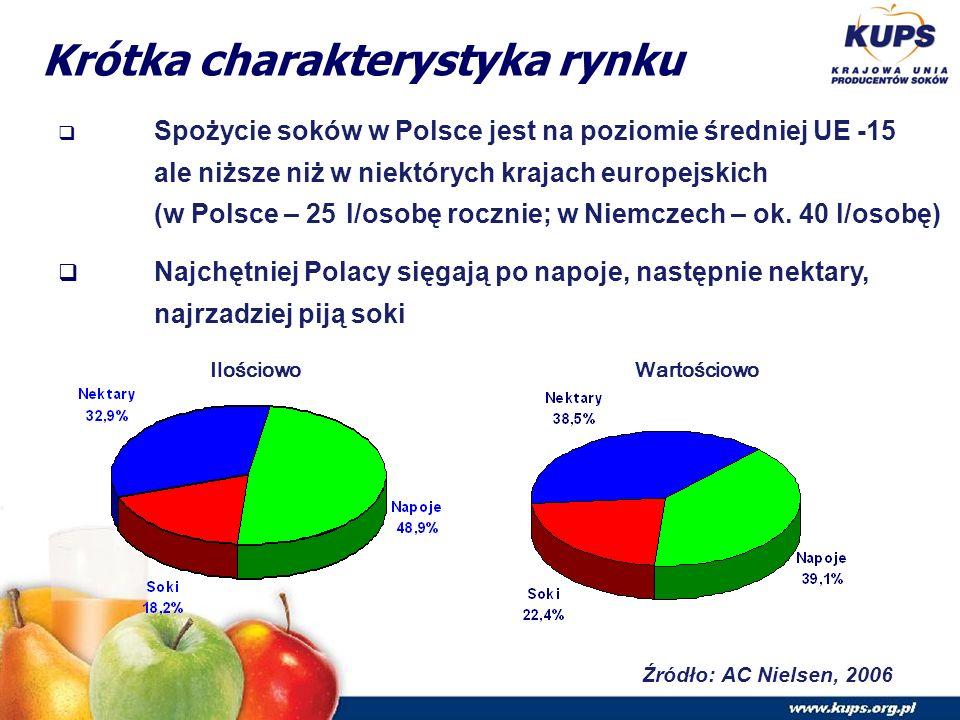 Krótka charakterystyka rynku  Spożycie soków w Polsce jest na poziomie średniej UE -15 ale niższe niż w niektórych krajach europejskich (w Polsce – 25 l/osobę rocznie; w Niemczech – ok.