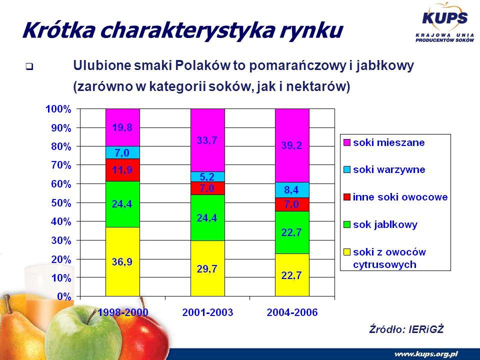 Krótka charakterystyka rynku  Ulubione smaki Polaków to pomarańczowy i jabłkowy (zarówno w kategorii soków, jak i nektarów) Źródło: IERiGŻ