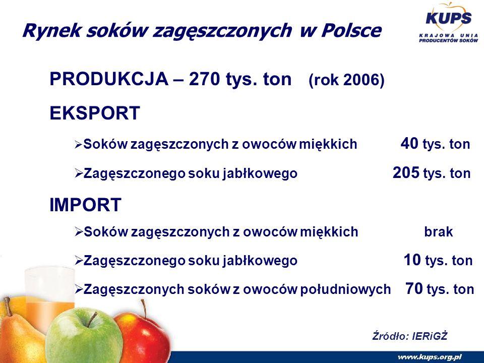 Rynek soków zagęszczonych w Polsce Źródło: IERiGŻ PRODUKCJA – 270 tys.