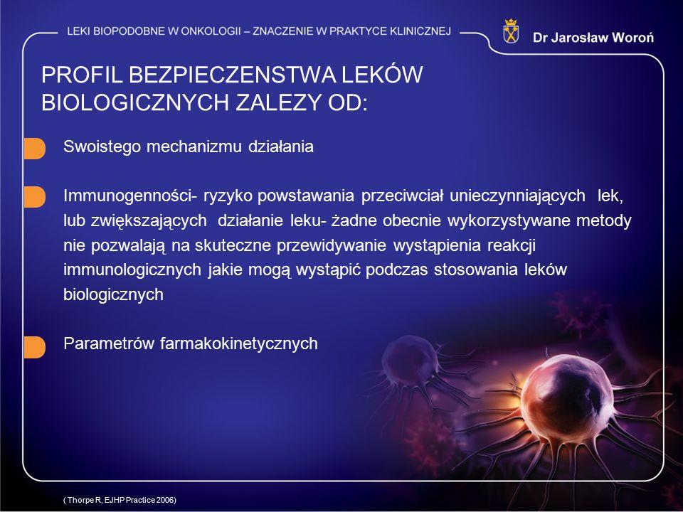 PROFIL BEZPIECZENSTWA LEKÓW BIOLOGICZNYCH ZALEZY OD: Swoistego mechanizmu działania Immunogenności- ryzyko powstawania przeciwciał unieczynniających lek, lub zwiększających działanie leku- żadne obecnie wykorzystywane metody nie pozwalają na skuteczne przewidywanie wystąpienia reakcji immunologicznych jakie mogą wystąpić podczas stosowania leków biologicznych Parametrów farmakokinetycznych ( Thorpe R, EJHP Practice 2006)