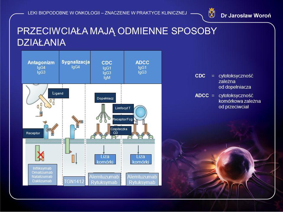 PRZECIWCIAŁA MAJĄ ODMIENNE SPOSOBY DZIAŁANIA Liza komórki TGN1412 Alemtuzumab Rytuksymab Alemtuzumab Rytuksymab Infliksymab Omalizumab Natalizumab Daklizumab CDC = cytotoksyczność zależna od dopełniacza ADCC = cytotoksyczność komórkowa zależna od przeciwciał Antagonizm IgG4 IgG3 Sygnalizacja IgG4 CDC IgG1 IgG3 IgM ADCC IgG1 IgG3 Receptor L igand Dopełniacz Cząsteczka CD Receptor Fcg Limfocyt T