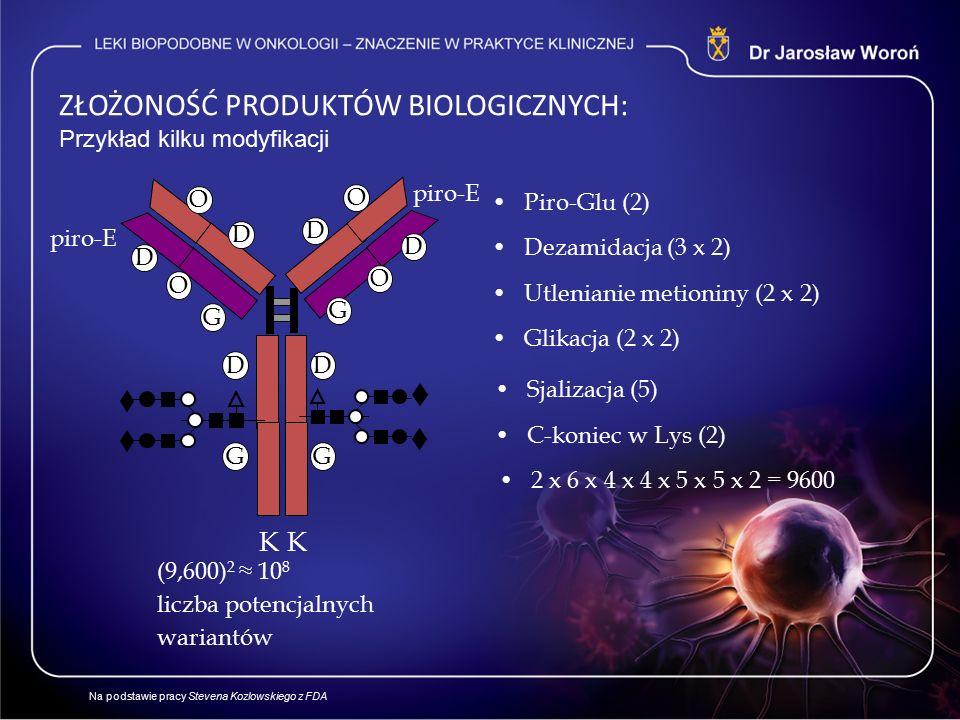 ZŁOŻONOŚĆ PRODUKTÓW BIOLOGICZNYCH: Przykład kilku modyfikacji (9,600) 2 ≈ 10 8 liczba potencjalnych wariantów K piro-E G D O D G O D Piro-Glu (2) K C-koniec w Lys (2) D D D Dezamidacja (3 x 2) O O Utlenianie metioniny (2 x 2) G G Glikacja (2 x 2) Sjalizacja (5) 2 x 6 x 4 x 4 x 5 x 5 x 2 = 9600 Na podstawie pracy Stevena Kozlowskiego z FDA