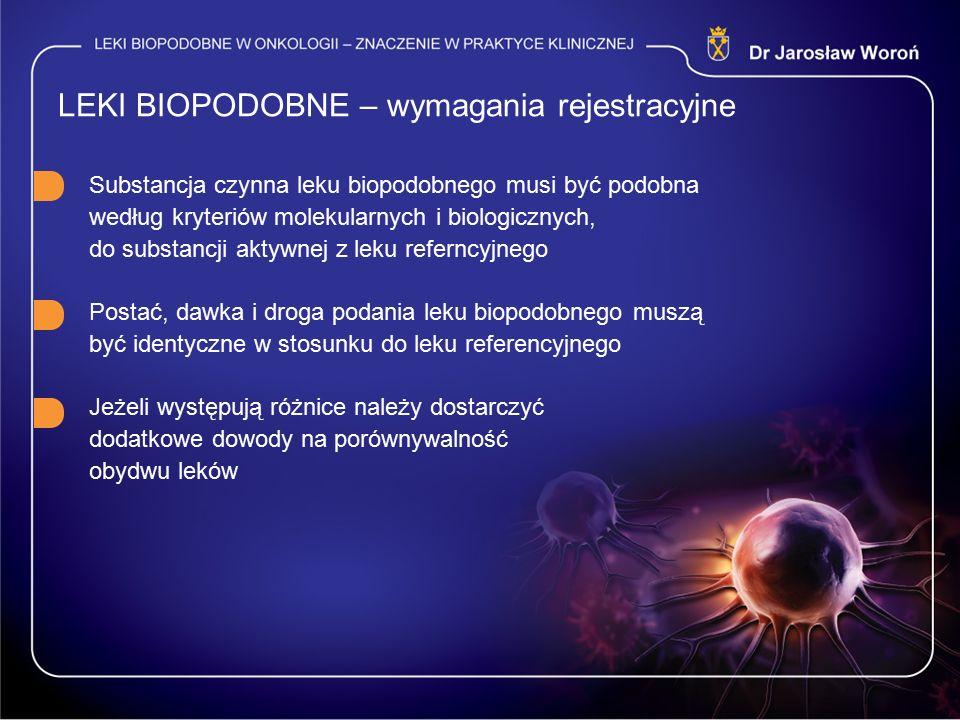 LEKI BIOPODOBNE – wymagania rejestracyjne Substancja czynna leku biopodobnego musi być podobna według kryteriów molekularnych i biologicznych, do substancji aktywnej z leku referncyjnego Postać, dawka i droga podania leku biopodobnego muszą być identyczne w stosunku do leku referencyjnego Jeżeli występują różnice należy dostarczyć dodatkowe dowody na porównywalność obydwu leków