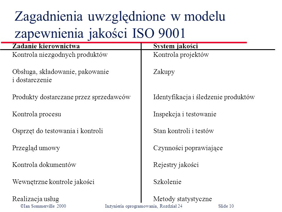 ©Ian Sommerville 2000 Inżynieria oprogramowania, Rozdział 24Slide 10 Zagadnienia uwzględnione w modelu zapewnienia jakości ISO 9001 Zadanie kierownictwaSystem jakości Kontrola niezgodnych produktówKontrola projektów Obsługa, składowanie, pakowanieZakupy i dostarczenie Produkty dostarczane przez sprzedawcówIdentyfikacja i śledzenie produktów Kontrola procesuInspekcja i testowanie Osprzęt do testowania i kontroliStan kontroli i testów Przegląd umowyCzynności poprawiające Kontrola dokumentówRejestry jakości Wewnętrzne kontrole jakościSzkolenie Realizacja usługMetody statystyczne
