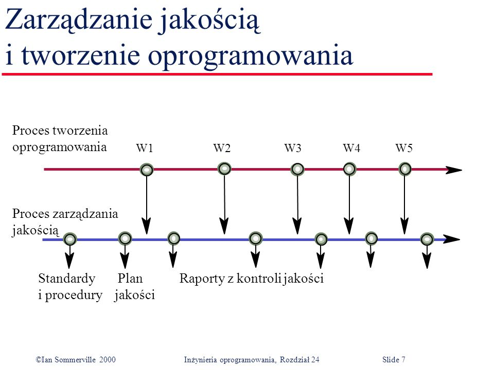 ©Ian Sommerville 2000 Inżynieria oprogramowania, Rozdział 24Slide 7 Zarządzanie jakością i tworzenie oprogramowania Proces tworzenia oprogramowania Proces zarządzania jakością Standardy Plan Raporty z kontroli jakości i procedury jakości W1 W2W3 W4 W5