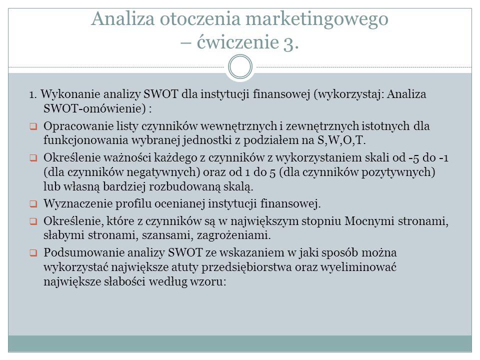 Analiza otoczenia marketingowego – ćwiczenie 3.