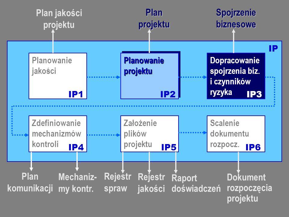 Innowacyjne metody zarządzania jakością oprogramowania, 2007-03-09 Specyfikacja jakości i ISO 9126 (4) Zdefiniowanie mechanizmów kontroli Planowanie jakości Planowanie projektu Dopracowanie spojrzenia biz.