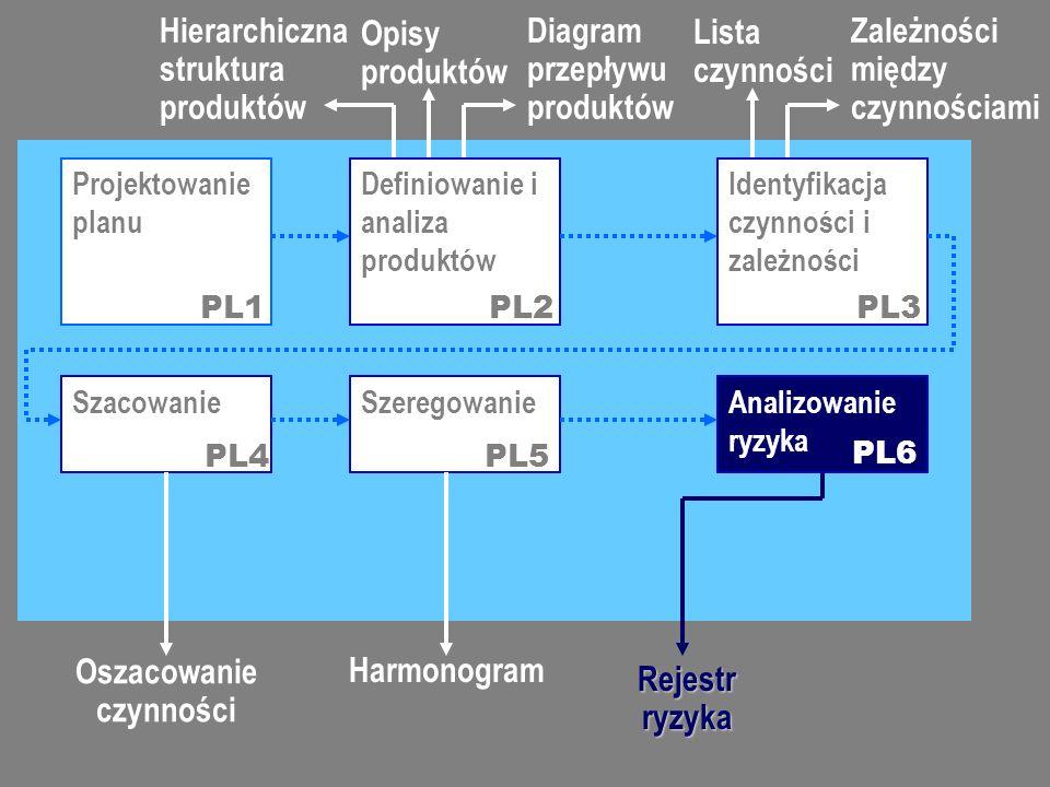 Innowacyjne metody zarządzania jakością oprogramowania, 2007-03-09 Specyfikacja jakości i ISO 9126 (5) Projektowanie planu Definiowanie i analiza produktów Identyfikacja czynności i zależności Analizowanie ryzyka PL1PL2PL3 PL6 Hierarchiczna struktura produktów Opisy produktów Szeregowanie Diagram przepływu produktów Szacowanie PL4PL5 Lista czynności Zależności między czynnościami Oszacowanie czynności Harmonogram Rejestr ryzyka