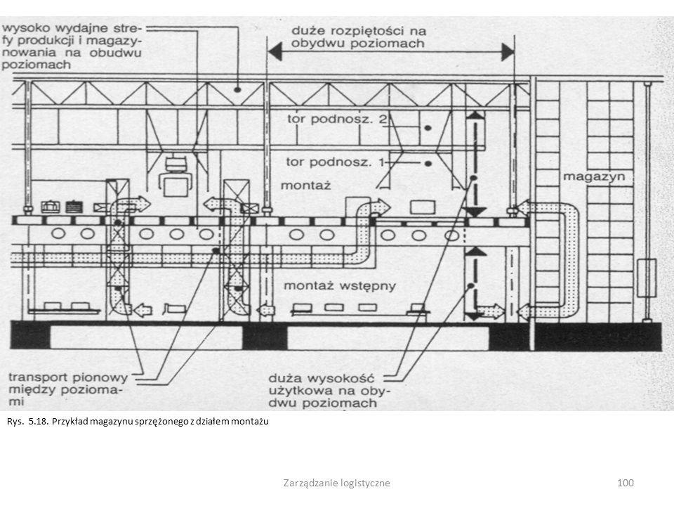 Zarządzanie logistyczne99 Rys. 4.30. Przenośniki do transportu Rys. 4.31. Przenośniki do transportu pionowego ciągłego (bez końca)