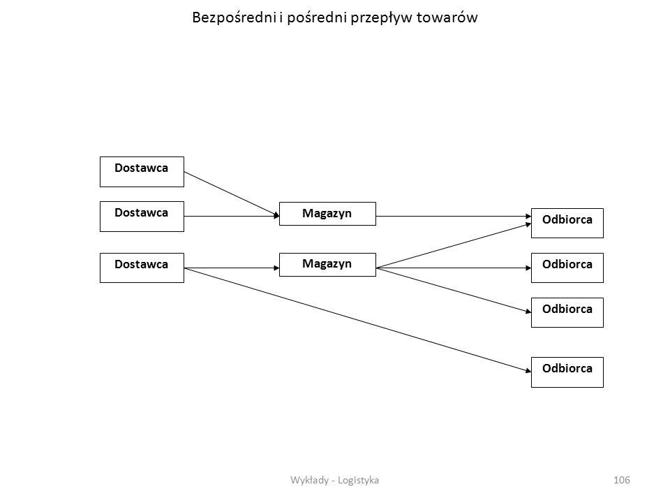 Wykłady - Logistyka105 Zadania transportu Problem transportu w logistycznej sieci zależności jest charakteryzowany przez: - transportowany towar; -str