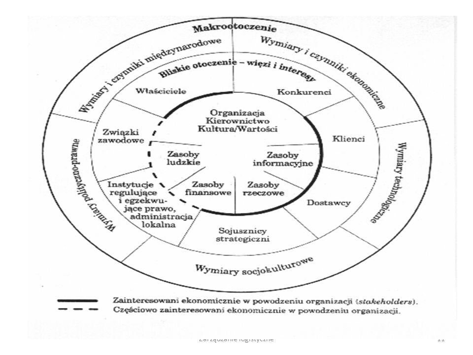 Zarządzanie logistyczne10 4. Faza dynamicznego rozwoju logistyki jako zintegrowanej koncepcji zarządzania przedsiębiorstwem i układu powiązań rynkowyc