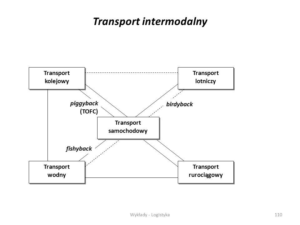 Wykłady - Logistyka109 c)Jeżeli towar występuje w określonych ilościach w r ó żnych punktach dostaw, w ó wczas problem transportu polega na: - ustalen