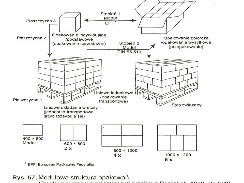 Wykłady - Logistyka116 Pod pojęciem opakowanie rozumie się dającą się rozdzielić powłokę pakowanego towaru, mającą go chronić bądź spełniającą inne fu