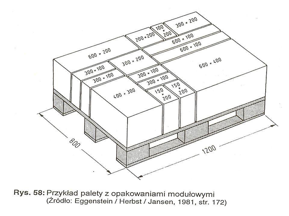 Wykłady - Logistyka117