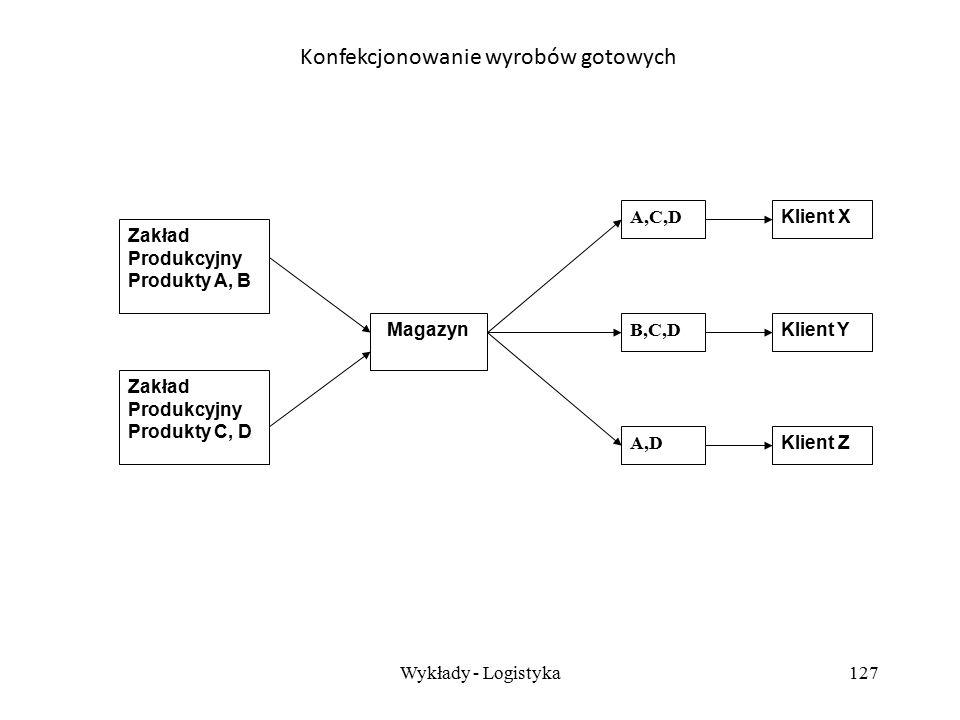 Wykłady - Logistyka126 Konfekcjonowanie wyrobów gotowych polega na rozładowaniu towarów z dużych pojemników (np. wagonów towarowych) do mniejszych poj