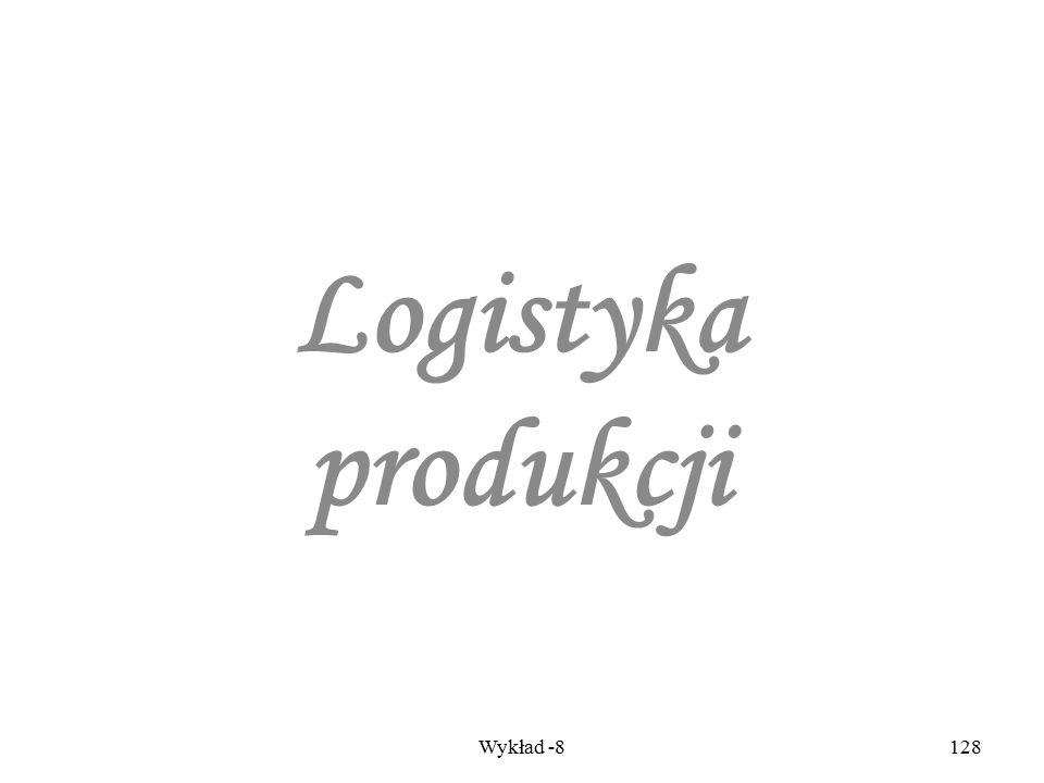 Wykłady - Logistyka127 Konfekcjonowanie wyrobów gotowych Zakład Produkcyjny Produkty A, B Zakład Produkcyjny Produkty C, D Magazyn Klient X Klient Y K