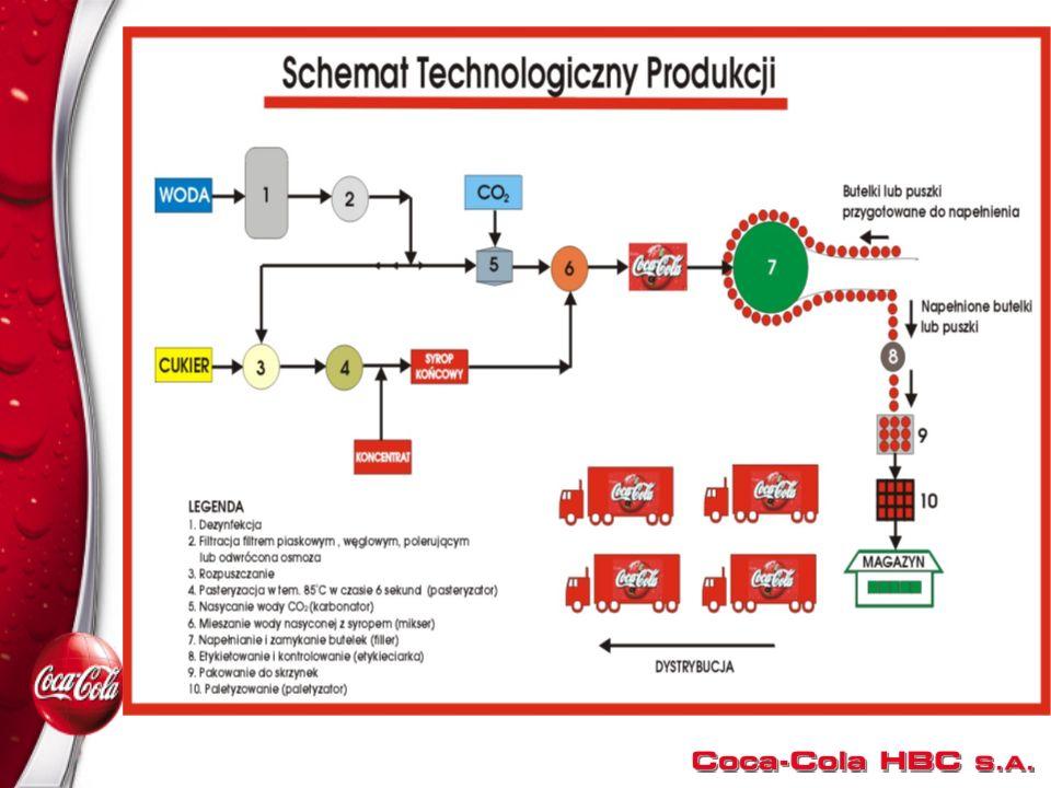 Wykład -8135 Wykład -8135 Powiązania materiałowe, energetyczne i informacyjne jako elementy systemu produkcyjnego W systemie produkcyjnym znaczącą rol