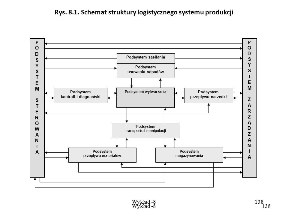 Wykład -8137 Wykład -8137 W logistyce produkcji występują: - procesy rzeczowe (materialne) - procesy informacyjne. Procesy rzeczowe obejmują przede ws