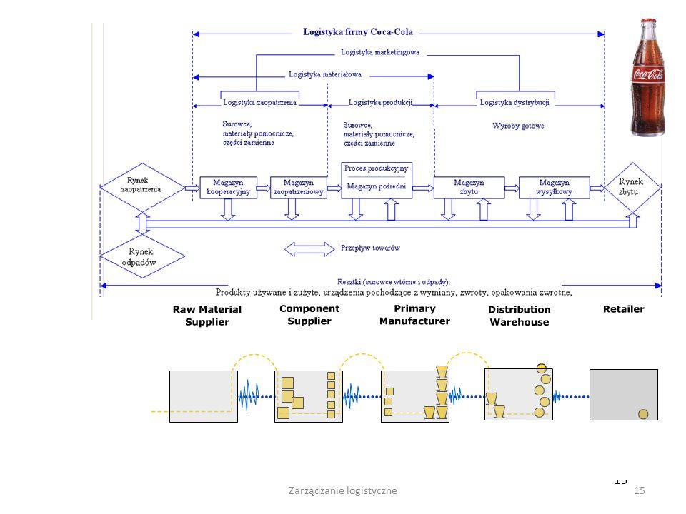 Zarządzanie logistyczne14 -lokalizację zakładów produkcyjnych i składów, -procesy zaopatrzeniowe, - pakowanie, - obsługę zwrotów, - gospodarowanie odp