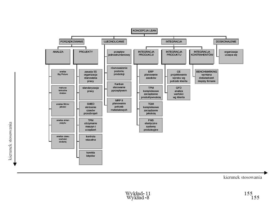 Wykład -8154 Wykład- 11154 Lean Management - odnosi się do działań kadry zarządzającej przedsiębiorstwa i pełni rolę nadrzędną w stosunku do pozostały