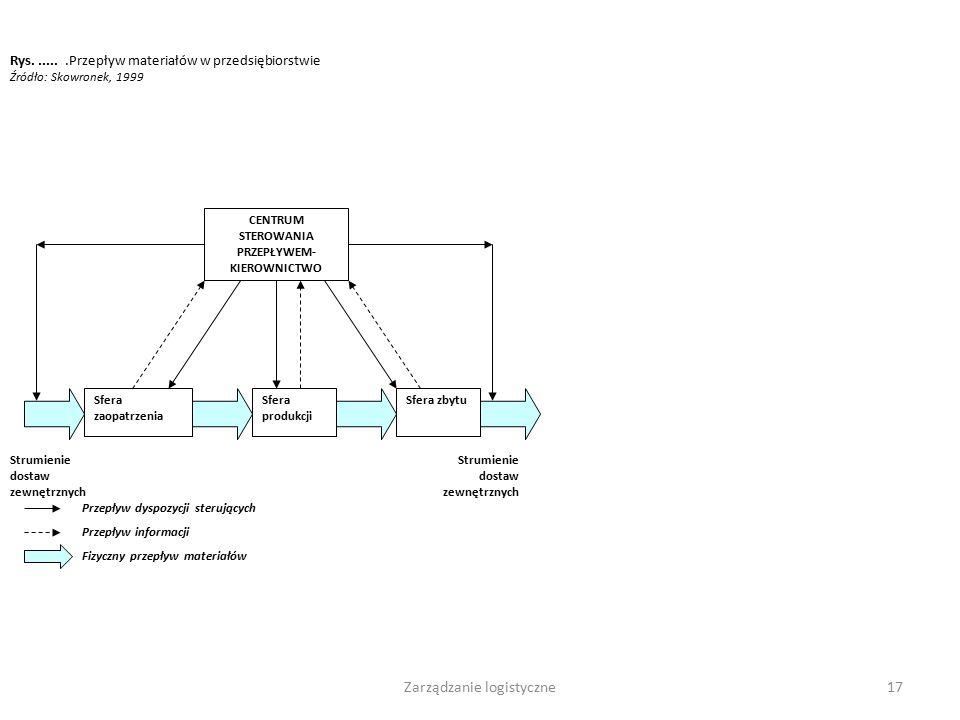 Zarządzanie logistyczne16 Logistyka jako metoda działania: to system, proces, sposób działania, którego celem jest: - wzrost wydajności i konkurencyjn