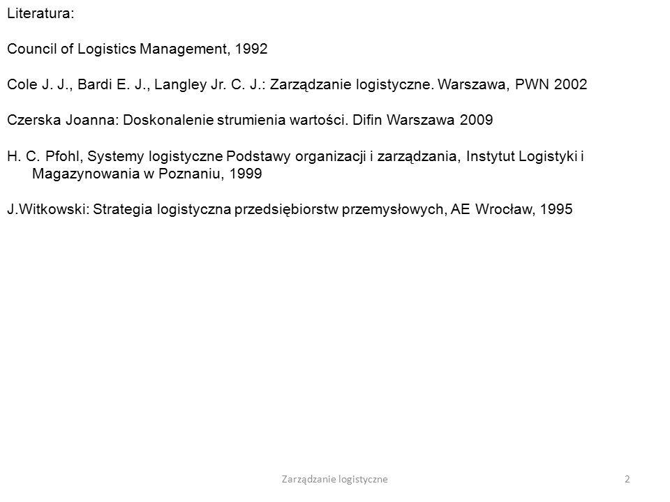 Zarządzanie logistyczne22 Logistyka w obrębie przedsiębiorstwa Logistyka marketingowa Logistyka zaopatrzenia Logistyka produkcji Logistyka dystrybucji Surowce, półprodukty, materiały pomocnicze Surowce, półprodukty, materiały pomocnicze, wyroby gotowe Wyroby gotowe, półprodukty, wyprodukowane części Magazyn dostaw- ców Magazyn wyrobów gotowych Magazyn zaopatrze- niowy Magazyn zbytu Proces produkcji Magazyn przejściowy Rynek zaopatrze -niowy Rynek zbytu Materiały zbędne, opakowania zwrotne, odpady Logistyka procesów utylizacyjnych Logistyka materiałowa Przepływ dóbr rzeczowych