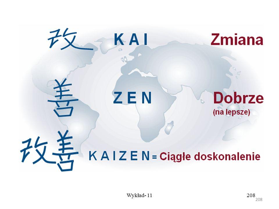 207 Wykład- 11207 Prawdziwą sztuką jest zwiększenie efektywności bez dodatkowych inwestycji w nowe urządzenia i technologie - Masaaki Imai (Durlik I.,