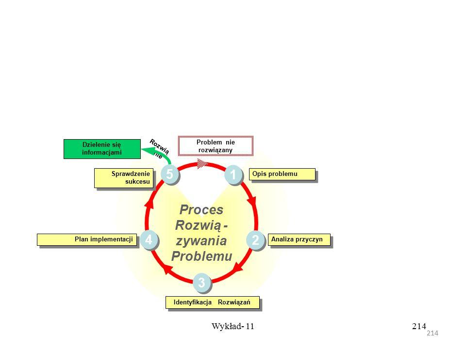 213 Wykład- 11213 Opis jest zawsze na piśmie i musi dokładnie przedstawiać problem: – Jaki to problem? – Gdzie występuje? – Na jakie elementy (części)