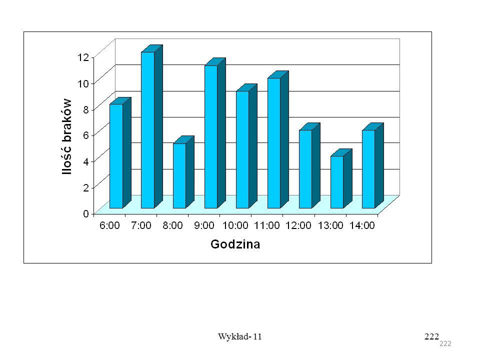 221 Wykład- 11221 Rezultaty lub dane są zapisane w przygotowanym formularzu. Częstotliwość występowania (np. danych, niepowodzeń itp.) jest zapisana.