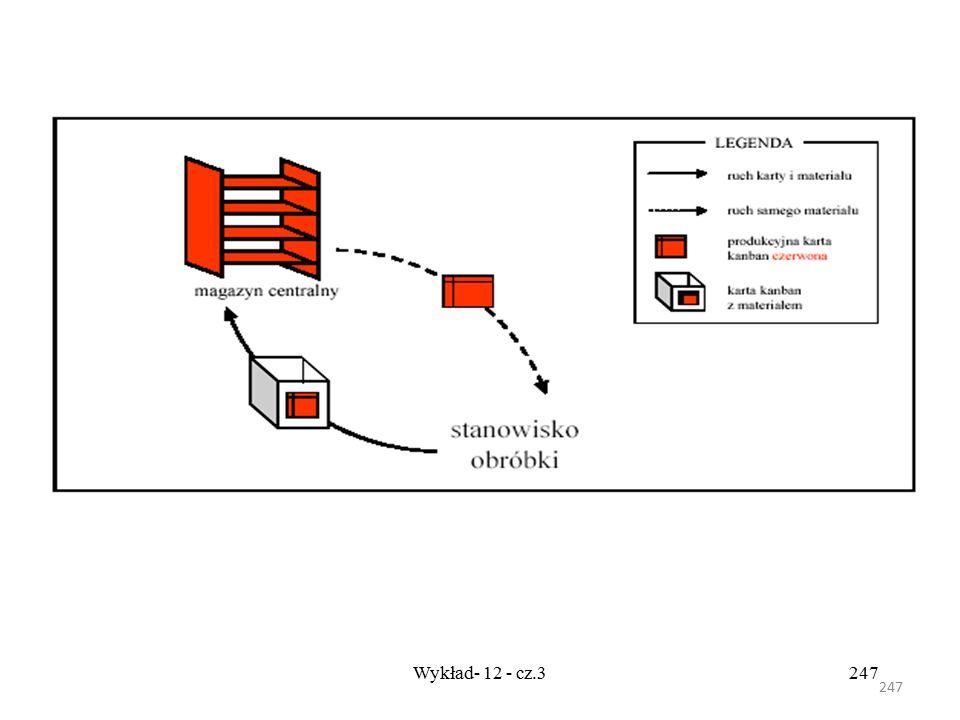 246 Wykład- 12 - cz.3246 Tw - czas oczekiwania na KANBAN, Tp - czas wykonania produkcji, a - współczynnik bezpieczeństwa (poziom zapasu zabezpieczając