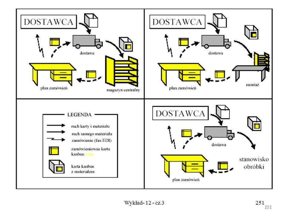 250 Wykład- 12 - cz.3250 Zamówieniowa karta Kanban Informuje ona o potrzebie zamówienia materiału z zewnątrz. Możliwe przebiegi zamówieniowej karty Ka