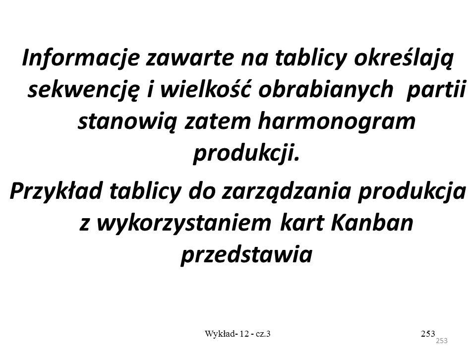 252 Wykład- 12 - cz.3252 Tablica Kanban Elementem odpowiedzialnym za sterowanie przepływem produkcji wykorzystywanym w systemie Kanban są tablice Kanb