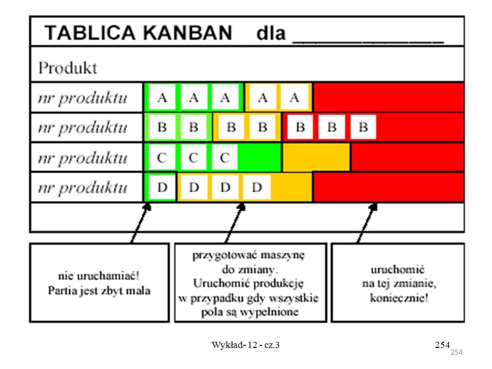 253 Wykład- 12 - cz.3253 Informacje zawarte na tablicy określają sekwencję i wielkość obrabianych partii stanowią zatem harmonogram produkcji. Przykła