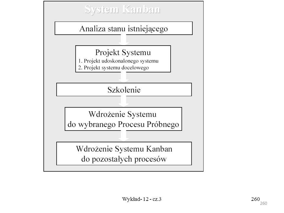 259 Wykład- 12 - cz.3259 Przebieg wdrożenia systemu Kanban Przykładowy schemat wdrożenia systemu w przedsiębiorstwie został przedstawione na schemacie