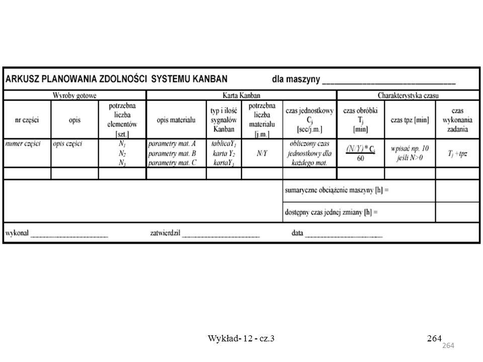 263 Wykład- 12 - cz.3263 Planowanie zdolności systemu dla maszyn Do planowania zdolności systemu Kanban są wykorzystywane Arkusze Planowania Zdolności