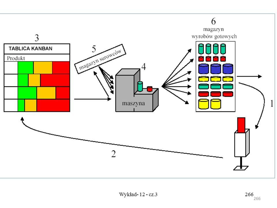 265 Wykład- 12 - cz.3265 Harmonogramowanie produkcji Planowanie przepływów Kanban polega na graficznym określeniu pętli obiegu kart zamówieniowych. Na