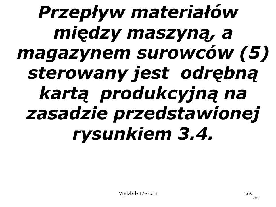 268 Wykład- 12 - cz.3268 Części są wytwarzane (4) zgodnie z harmonogramem z tablicy Kanban i przekazywane do magazyny wyrobów gotowych (6). Wielkość m