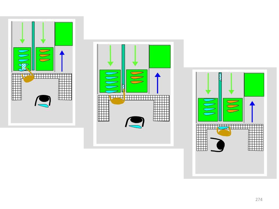 273 Zużycie (konsumpcja) Jak przedstawiono na rysunku z każdym nowym wyprodukowanym pudełkiem, klient bierze kartę Kanban z pełnego pudełka (a) i umie