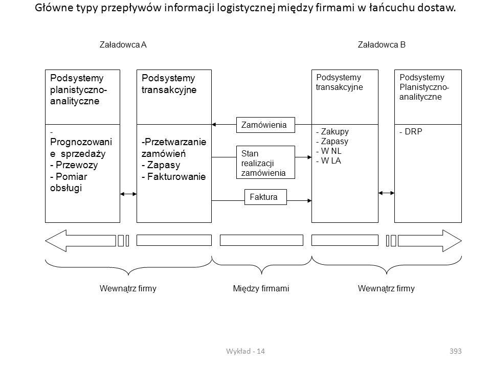 Wykład - 14392  MRP - W systemie tym określano szczegółową listę materiałów i podzespołów, jakie należy wytworzyć lub zamówić, łącznie z datą rozpocz