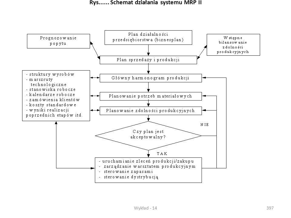 Wykład - 14396  MRP II (Manufacturing Resources Planning – planowanie zasobów produkcyjnych) – zawiera zakres merytoryczny MRP I oraz dodatkowo plano