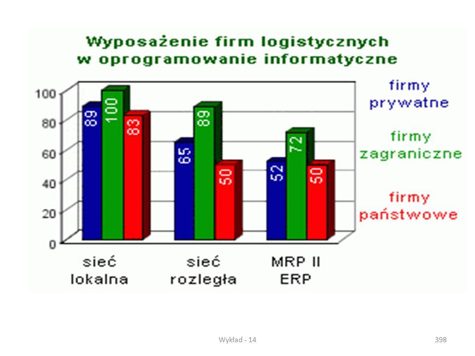 Wykład - 14397 Rys...... Schemat działania systemu MRP II