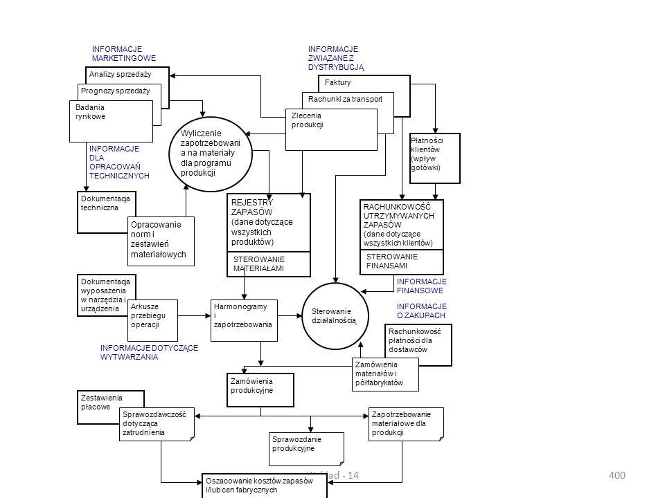 Wykład - 14399 Rys...... Schemat funkcjonowania systemu MRP
