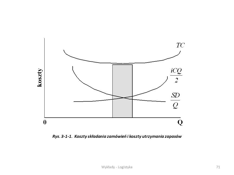 Wykłady - Logistyka70 Aby obliczyć optymalne Q (EWZ) należy obliczyć koszty: D - wielkość popytu (zużycia) w roku, S - koszt zamówienia (przestawienia