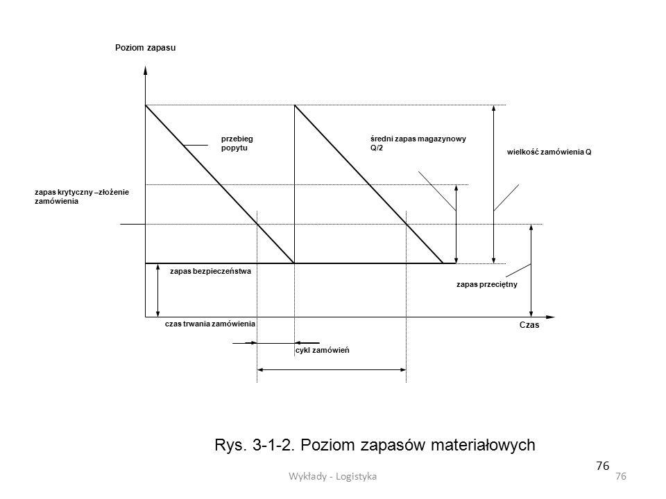 Wykłady - Logistyka75 Model stałego punktu zamawiania polega na tym, iż zawsze składa się zamówienie o wielkości Q = EWZ gdy poziom zapasów spadnie do