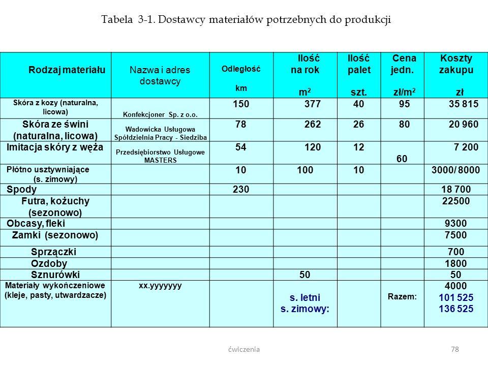 Wykłady - Logistyka77 Stałymi parametrami są tu: P - odstęp między kolejnymi zamówieniami, S - maksymalny poziom sumy zapasów bezpieczeństwa, cykliczn